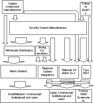 This is a simplified view of the very complex structure of the US security market